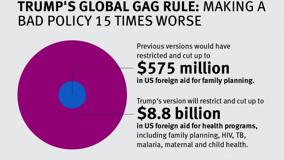 The Global Gag Rule extends the restrictions to an estimated US$8.8 billion in US global health assistance, including for family planning and reproductive health, maternal and child health, nutrition, malaria, tuberculosis, infectious diseases, neglected tropical diseases, water, sanitation, and hygiene programs, and HIV/AIDS – including The President's Plan for Emergency Relief for AIDS (PEPFAR).